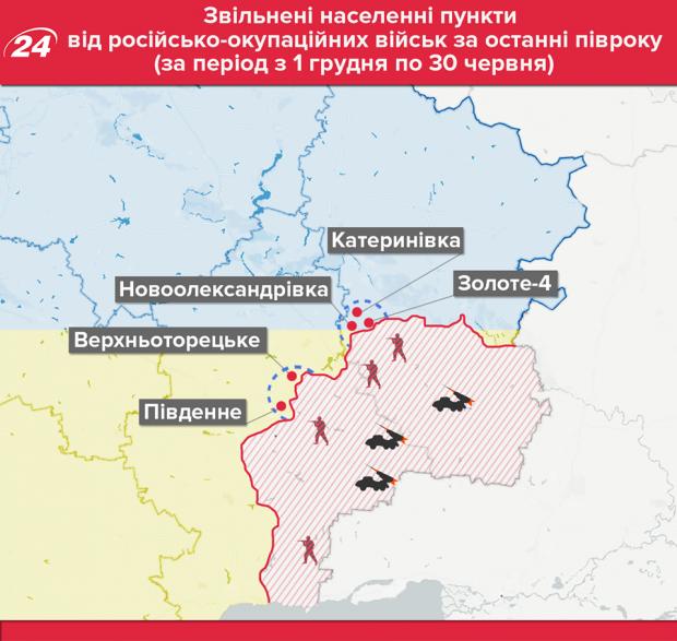 Карта звільнених сіл українськими вояками за останні півроку