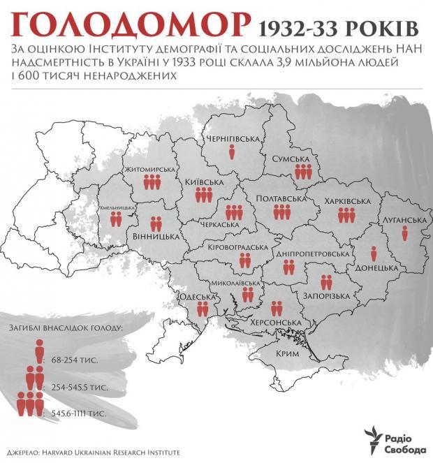 Показова інфографіка: у яких областях Голодомор лютував найдужче