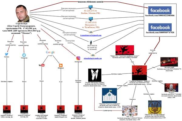 С целью дестабилизации и обострения ситуации в Украине Жук создал несколько псевдопатриотических групп в соцсетях